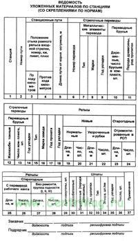 Ведомость уложенных материалов по станциям Приложение 17