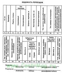 Ведомость переездов (Приложение 27 к Правилам приемки в эксплуатацию законченным строительством, усилением, реконструкцией объектов федерального железнодорожного транспорта. ЦУКС-799)
