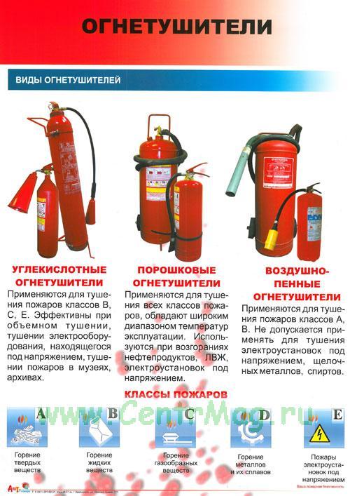 Плакат Инструкция По Пожарной Безопасности