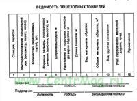 Ведомость пешеходных тоннелей (Приложение 32 к Правилам приемки в эксплуатацию законченным строительством, усилением, реконструкцией объектов федерального железнодорожного транспорта. ЦУКС-799)