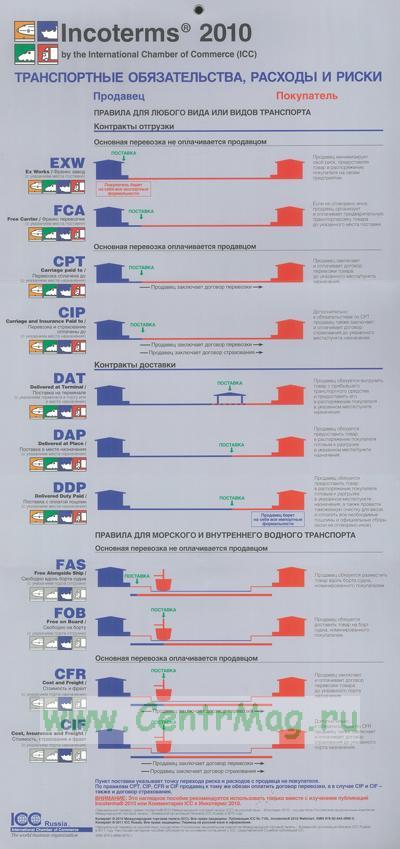 Инкотермс 2010. Наглядное пособие. Транспортные обязательства, расходы и риски