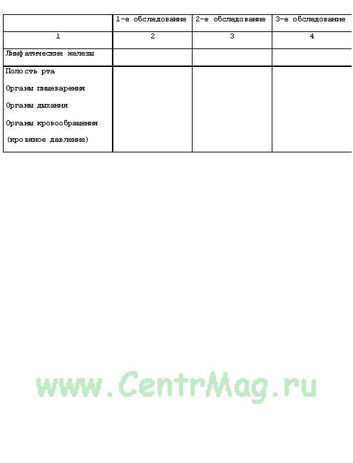 Купить медицинскую карту амбулаторного больного (форма 025/у).