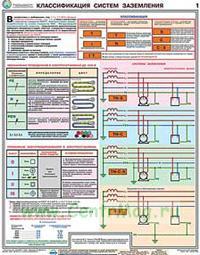 Плакат заземление и защитные меры электробезопасности в электроустановках связь 4 группа электробезопасности