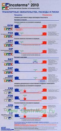 Incoterms 2010. Транспортные обязательства, расходы и риски. Наглядное пособие