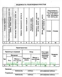 Ведомость пешеходных мостов (Приложение 31 к Правилам приемки в эксплуатацию законченным строительством, усилением, реконструкцией объектов федерального железнодорожного транспорта. ЦУКС-799)