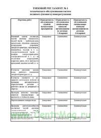 Типовой регламент № 1 технического обслуживания систем водяного (пенного) пожаротушения