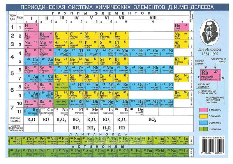 Периодическая система химических элементов Д. И. Менделеева. Растворимость кислот, оснований и солей