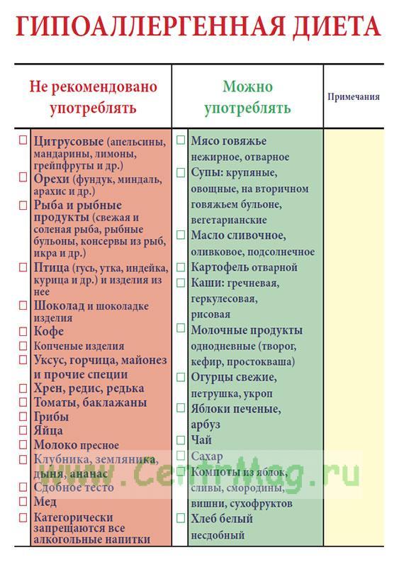 Гипоаллергенная Диета Ряженка. Гипоаллергенная диета список продуктов