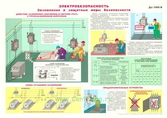 Плакат «Электробезопасность. Заземление и защитные меры безопасности»