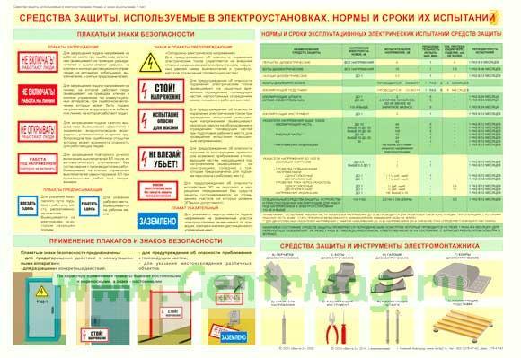 Плакат «Средства защиты, используемые в электроустановках. Нормы и сроки их испытаний»