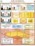 """Комплект плакатов """"Котлован. Ограждение места работ"""" (3 листа, ламинат, 45х60 см)"""