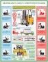 """Комплект плакатов """"Безопасность работ с электропогрузчиком"""". (2 листа)"""