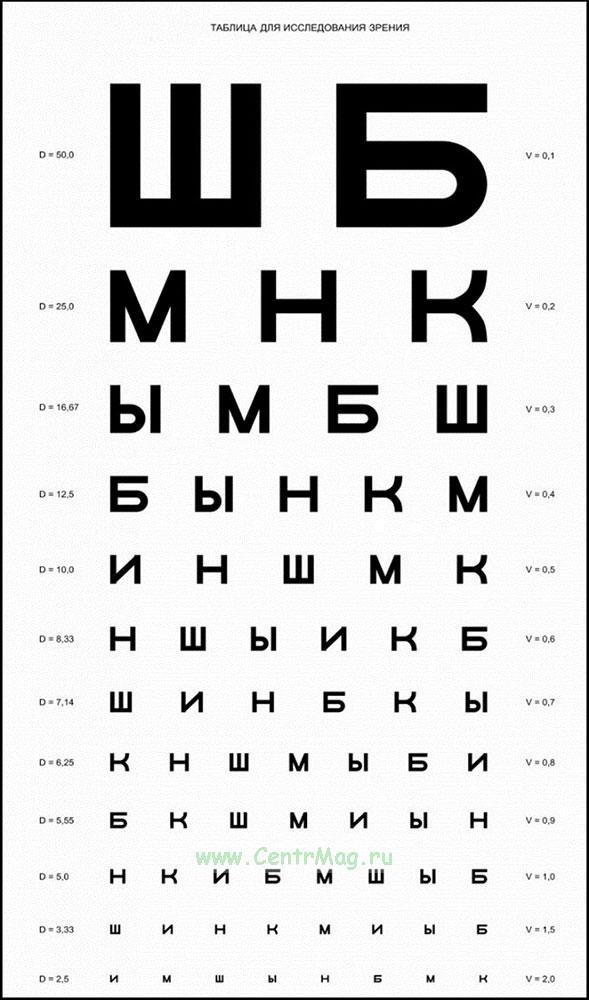 Таблица для проверки зрения у окулиста (Сивцева)