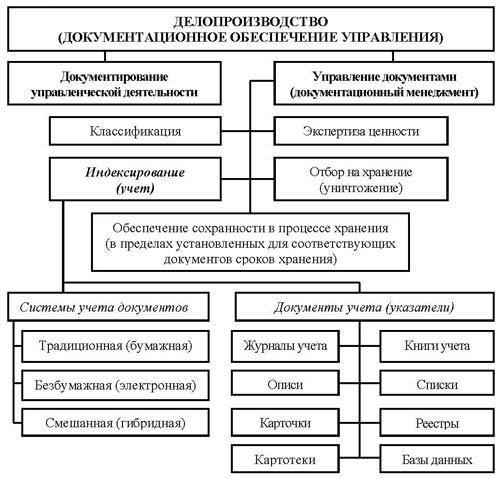 Делопроизводство (документационное обеспечение управления)